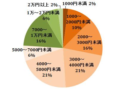 父の日のプレゼントの平均予算の円グラフ