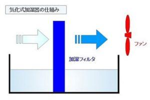 気化式の加湿器の仕組み