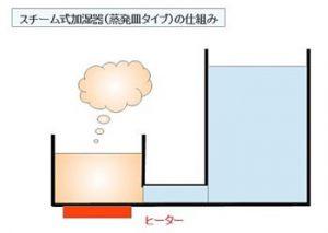 スチーム式の加湿器の仕組み