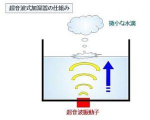 超音波式の加湿器の仕組み
