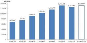 FXの市場規模データ