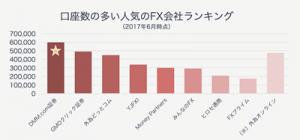 口座開設数の多い人気のFX会社ランキング