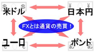 FXの通貨の売買の仕方