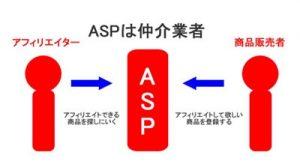 ASPとは仲介会社