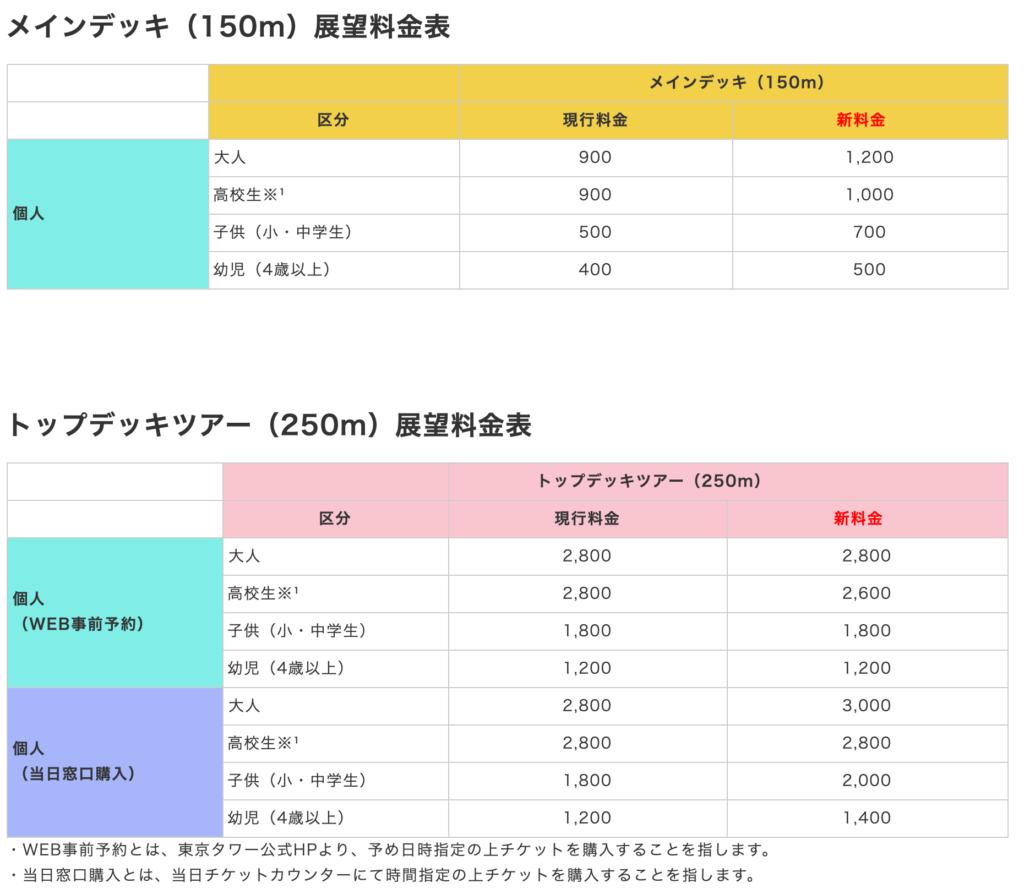 東京タワー 料金表