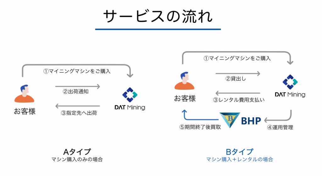 DAT Miningサービスの流れ
