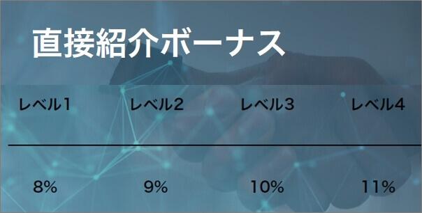 BIT-LIFE 紹介ボーナス